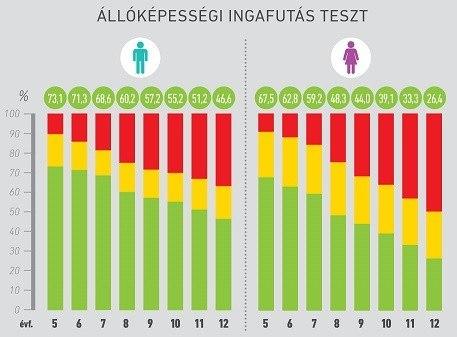 Kritikusan gyenge a magyar gyerekek állóképessége!
