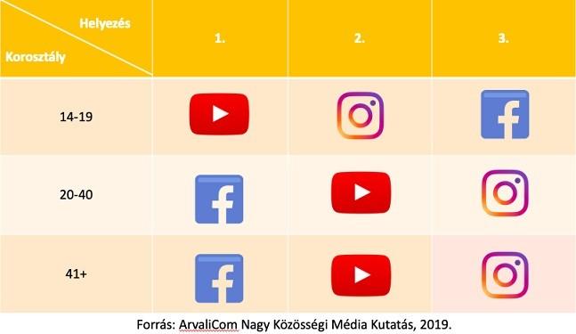 Közösségi média platformok népszerűsége korcsoportok alapján